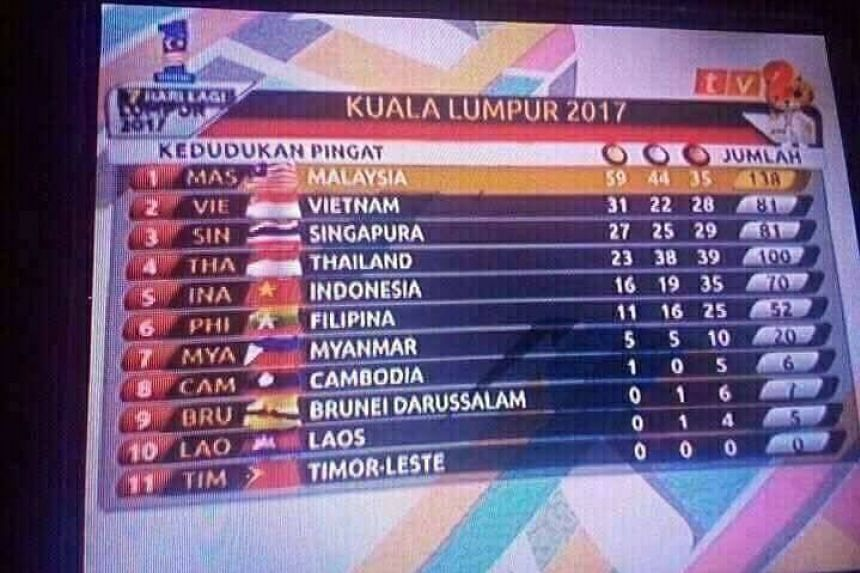 The flags of eight out of the 11 participating countries had been wrongly attributed during a medal tally broadcast.