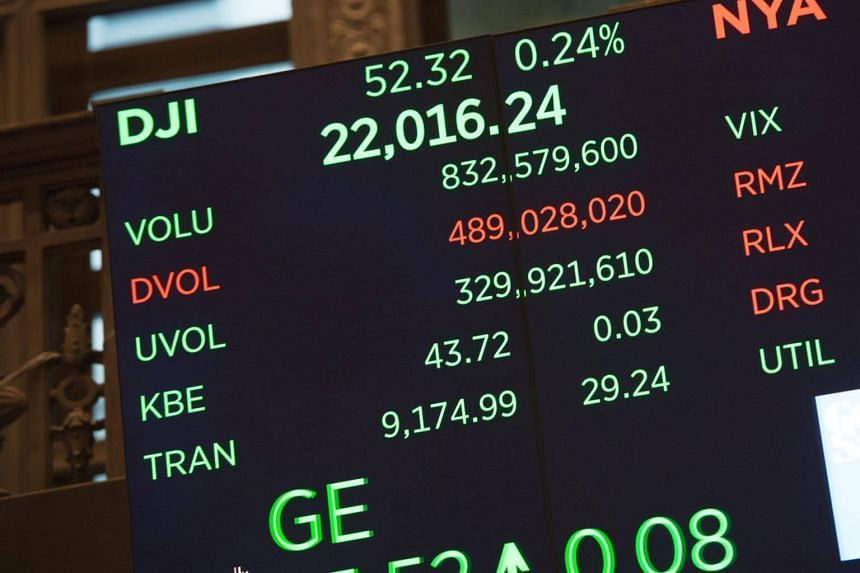 The Dow Jones Industrial Average rose 63.25 points, or 0.28 per cent, to 22,347.57. The S&P 500 gained 8.24 points, or 0.33 per cent, to 2,505.08.