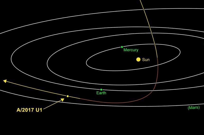 A/2017 U1 is headed away from the Earth and Sun on its way out of the solar system.