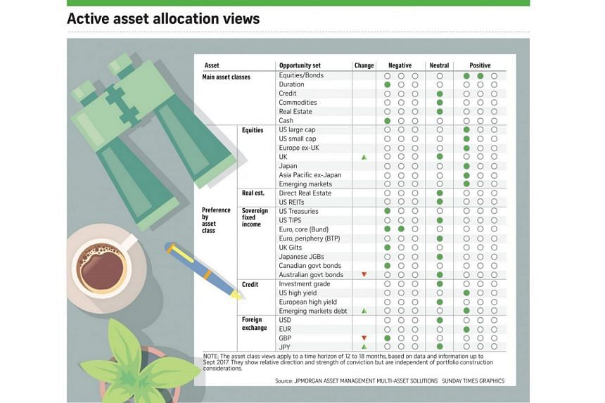 Seeking stable returns? Try multi-asset investing, Business News