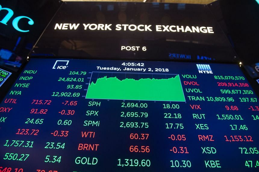 In the US, the S&P 500 and Nasdaq edged to fresh records, while the Dow fell for the first time in 2018.