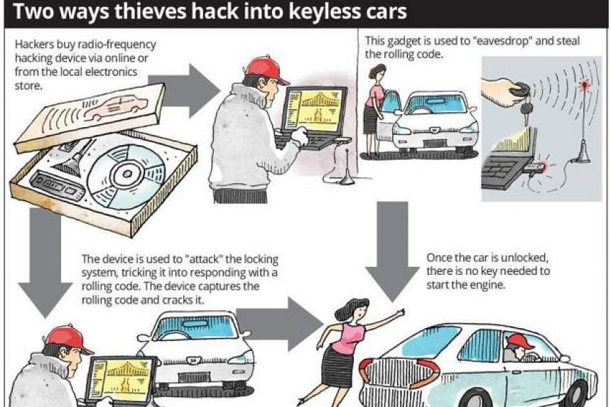 Car thieves in Malaysia have gone high-tech, using device to