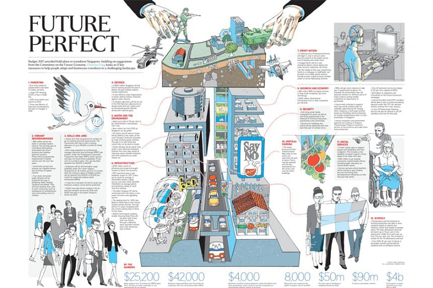 The two-page infographics spread by The Straits Times detailed 12 measures in Budget 2017 aimed at helping people adapt and businesses transform for the future.