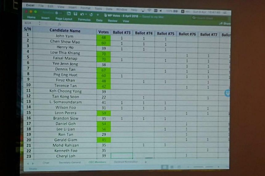 Former Workers' Party chief Low Thia Khiang and fellow Aljunied GRC MP Faisal Manap both garnered 70 votes, out of more than 100 cast by the cadres present.