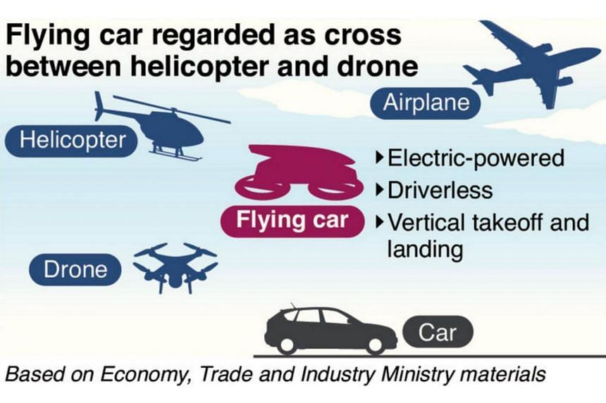 Flying cars are thought to combine elements of drones and helicopters. They are envisioned as taking off and landing vertically, and flying at altitudes of about 150 metres at 100 to 200 kph.