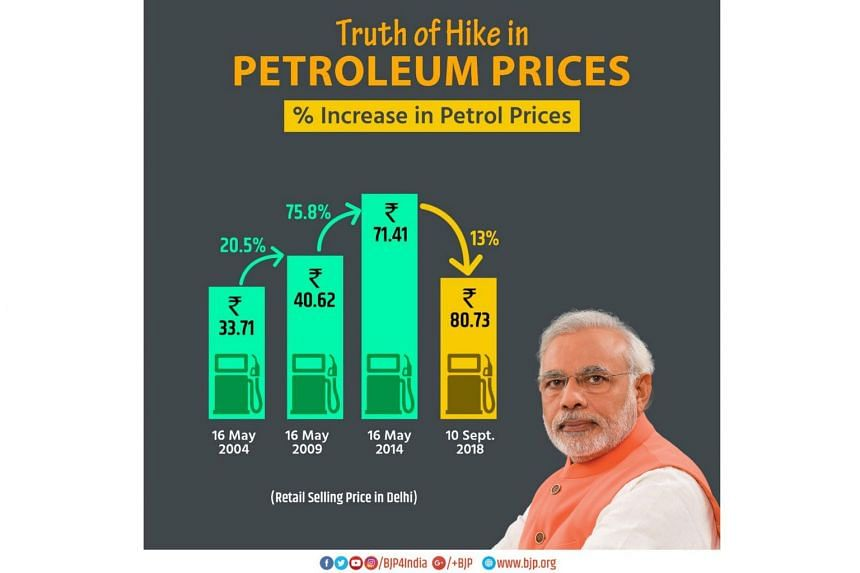 Twitter users derided Narendra Modi's Bharatiya Janata Party over the graphic. The Indian Prime Minister is facing criticism for not doing enough to cut fuel taxes.