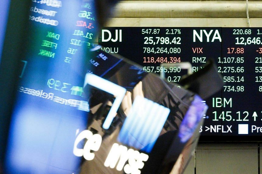 The Dow Jones Industrial Average finished a buoyant session a hair below session peaks, ending at 25,798.42, up 2.2 per cent or nearly 550 points.