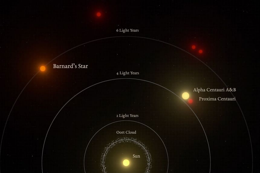 An illustration of the relative distances to the nearest stars from the sun. Barnard's Star is the second closest star system.