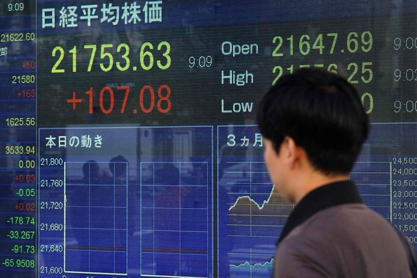 The benchmark Nikkei 225 index added 1.26 per cent or 282.73 points to 22,633.79 in early trade on Dec 3, while the broader Topix index rose 1.17 per cent or 19.46 points at 1,686.91.