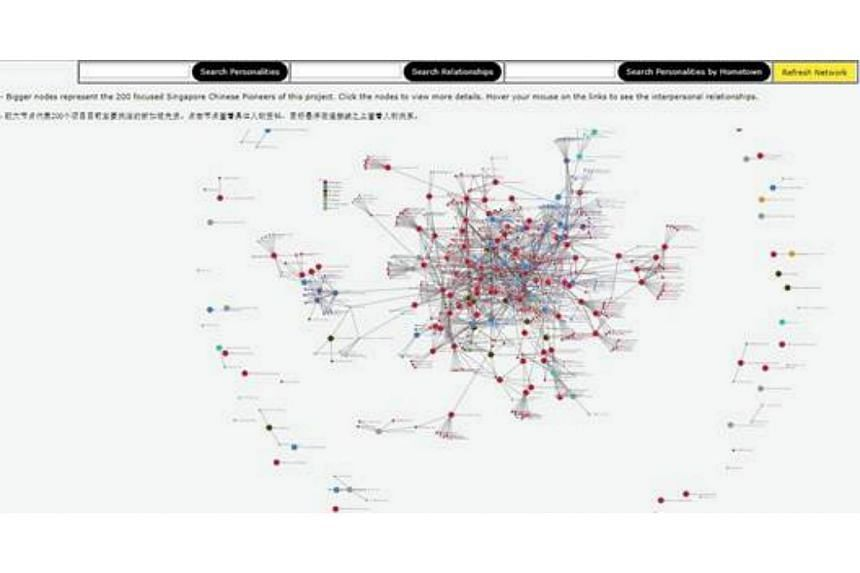 Full Social Network of about 200 prominent Chinese personalities.