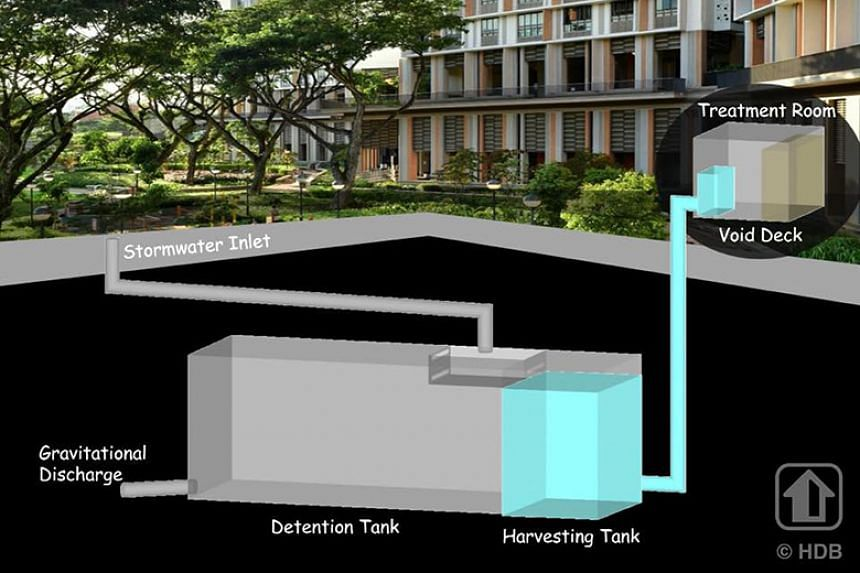 Through the UrbanWater Harvesting System, rainwater is collected in a harvesting tank before being treated for uses such as watering plants, which helps to reduce potable water demand.