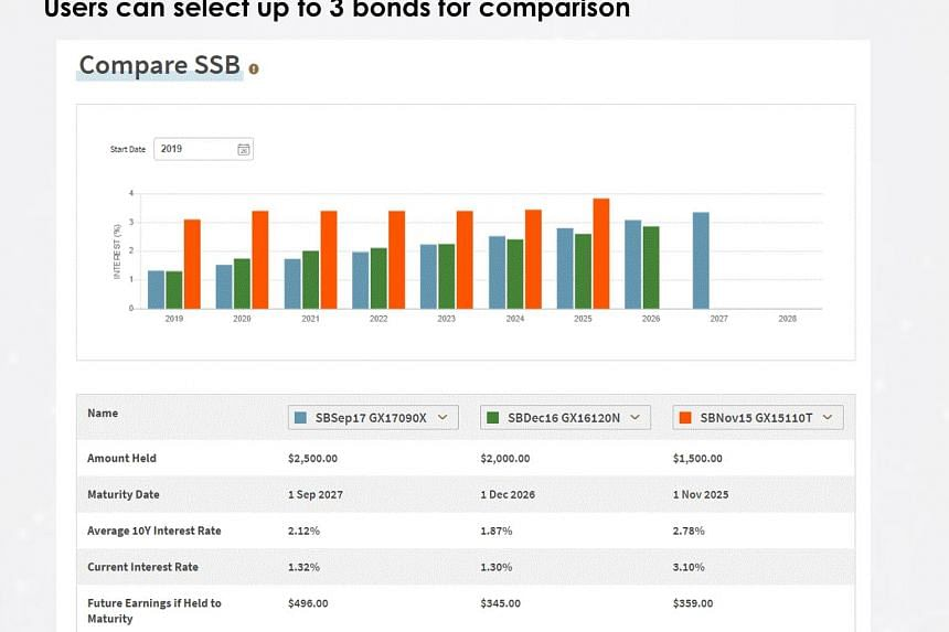 My Savings Bonds Portal lets savers know how much they have invested in Singapore Savings Bonds and how much more they can buy. It also has various other functions to manage the bonds.
