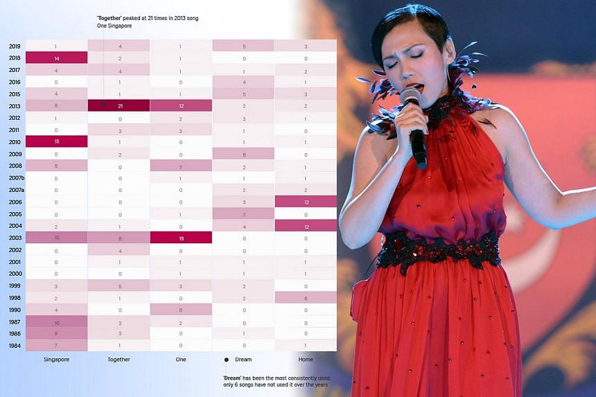 The Straits Times has created a special interactive graphic that traces the evolution of official NDP theme songs since 1984. One of the favourites, Home, was sung by Kit Chan, seen here at an NDP preview in August 2015.