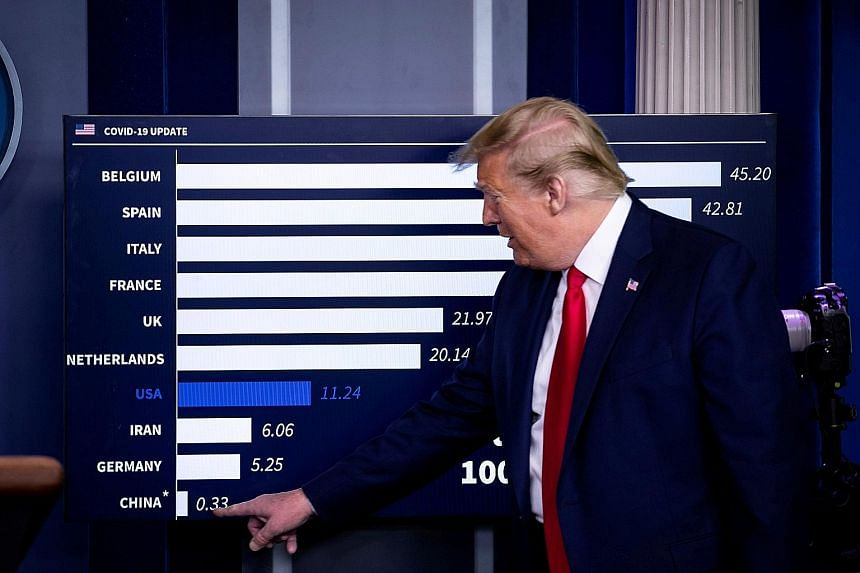 US President Donald Trump pointing at China's figures on a chart showing daily mortality cases, during a daily coronavirus briefing on April 18. His overriding goal is to revive the economy before the general election. Mr Trump and his son-in-law Jar