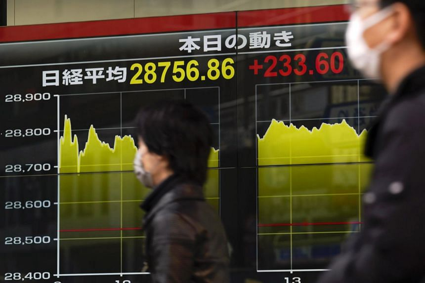 Japan's Nikkei added 0.8 per cent, after shedding almost 2 per cent on Jan 29, 2021.