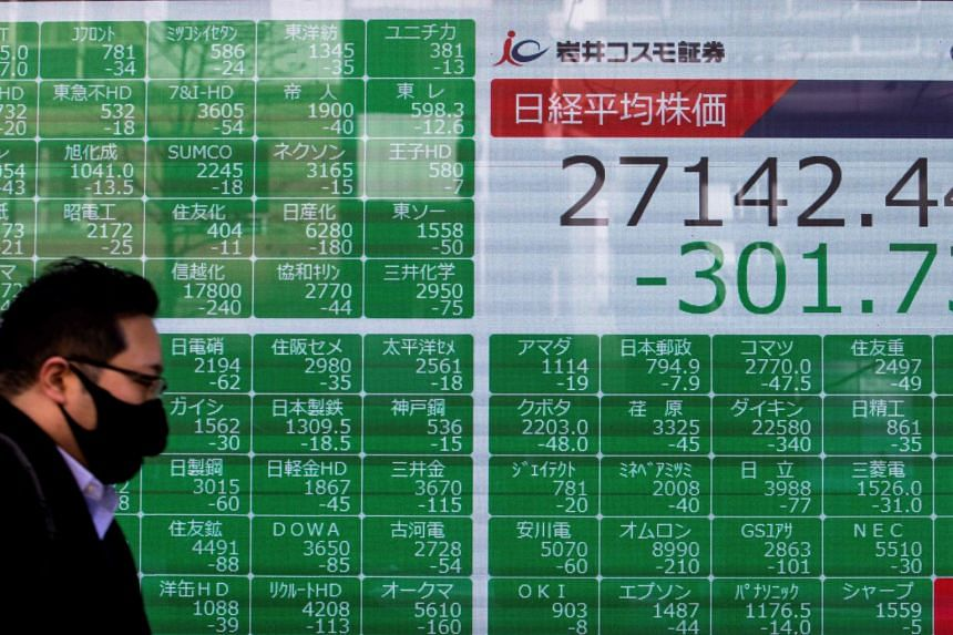 Tokyo's Nikkei was down 0.8 per cent at the midday break.