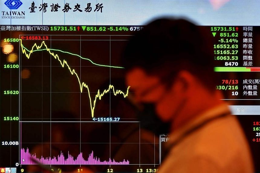 The Taiex fell as much as 3.4 per cent on May 13.