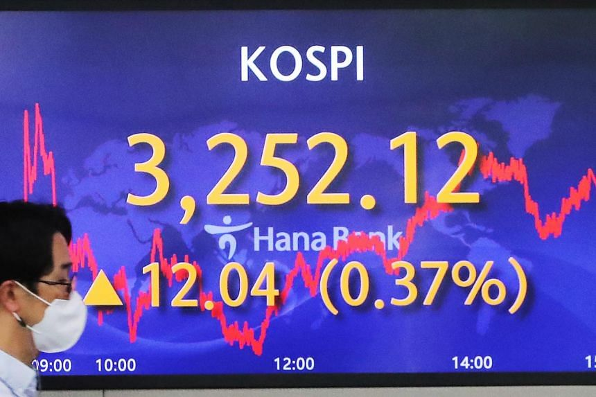Seoul's Kospi was up 0.32 per cent, Australian shares added 0.14 per cent and Hong Kong's Hang Seng index gained 0.53 per cent.