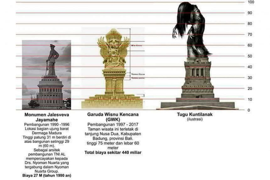 Netizens illustrate their views of how a 100m kuntilanak statue in Pontianak might compare with existing statues elsewhere in the country.
