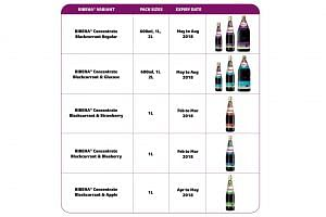 Production of the Ribena concentrate products has been halted until investigations are fully completed.