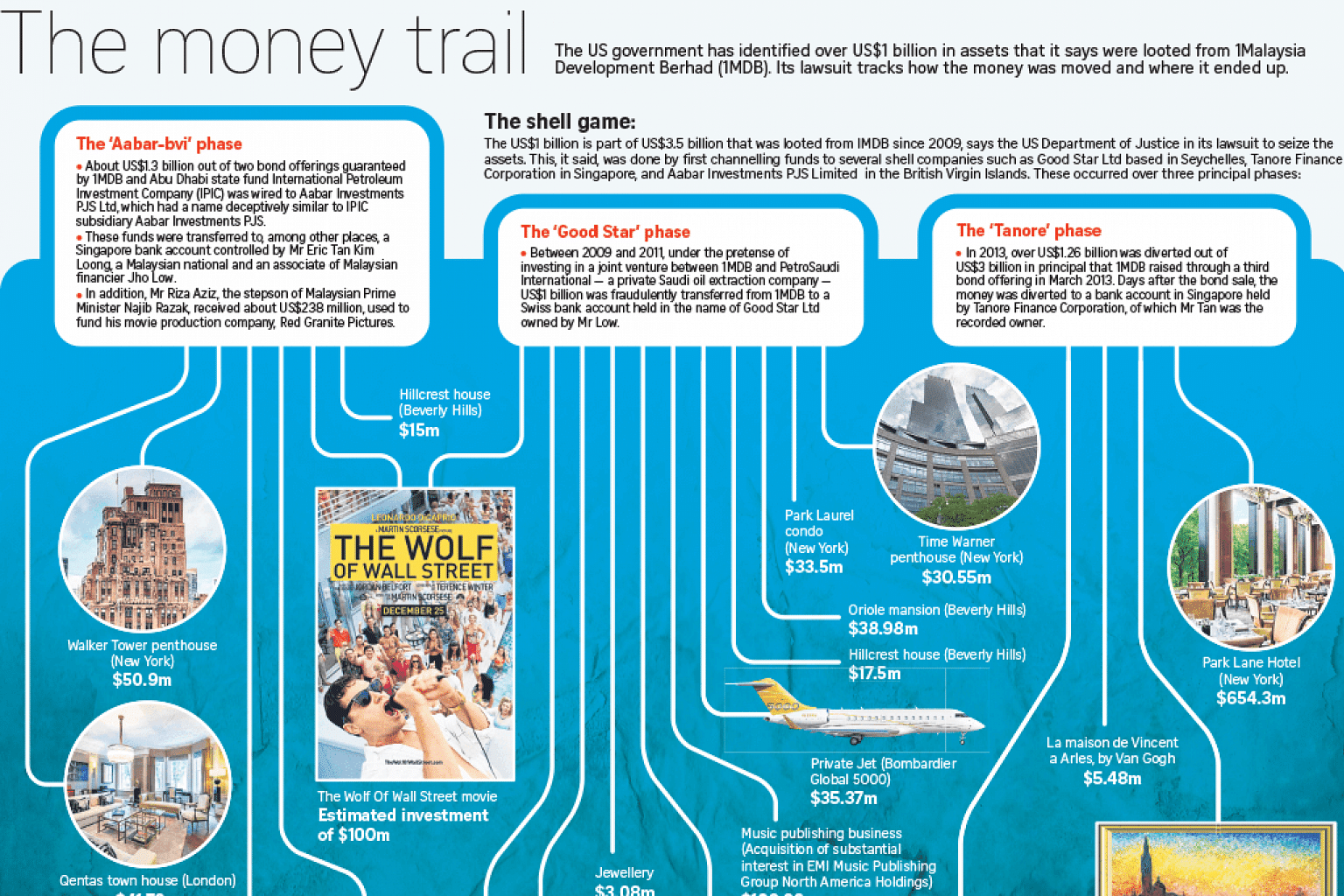 The 1MDB money trail