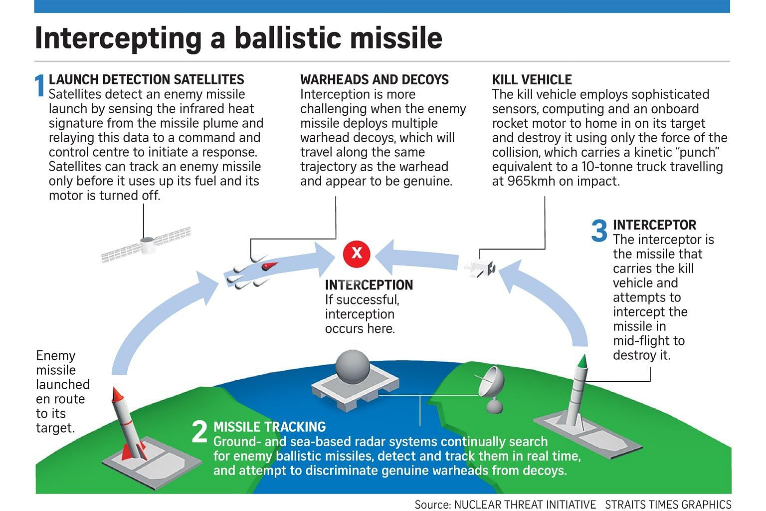 Latest Icbm And Missiles The Straits Times Missile Engine Diagram Pentagons Anti System Faces New Test