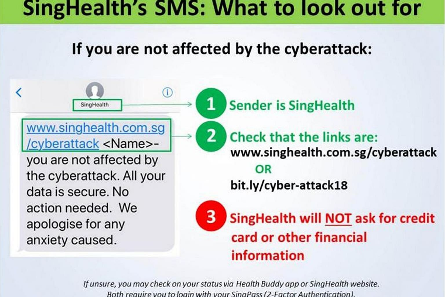 In a Facebook post, SingHealth said that recipients of the SMS notification should check the links in the message and that the sender is SingHealth. It also alerted the public to suspicious phone calls on the cyber attack.