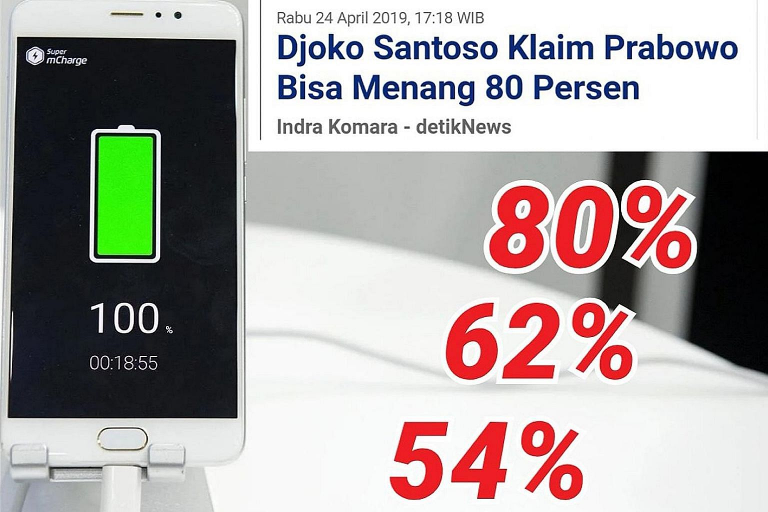 """One meme depicts a mobile phone's battery at various stages of charging, reflecting Mr Prabowo Subianto's campaign chief Djoko Santoso's remarks that his boss could have won 80 per cent of the votes. The words translate to: """"The phone would soon be f"""