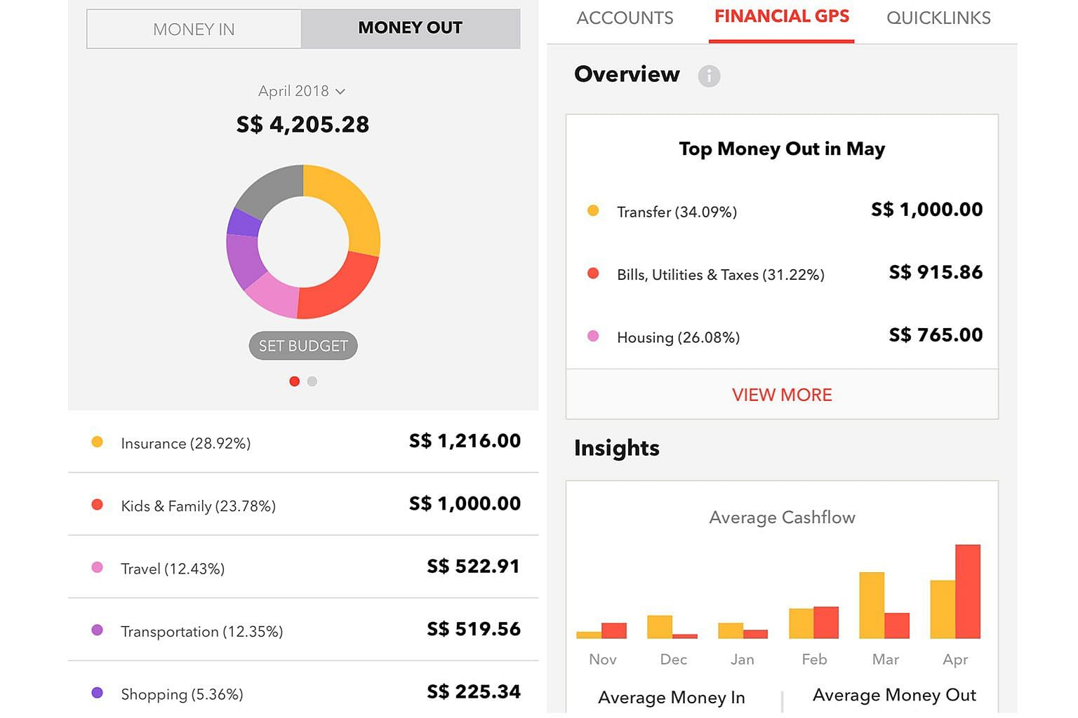 """DBS' first digital financial adviser, Your Financial GPS, provides clarity on one's cash flow management. Its """"Money In, Money Out"""" function reveals gaps between one's """"mental accounting"""" and actual monthly spending."""