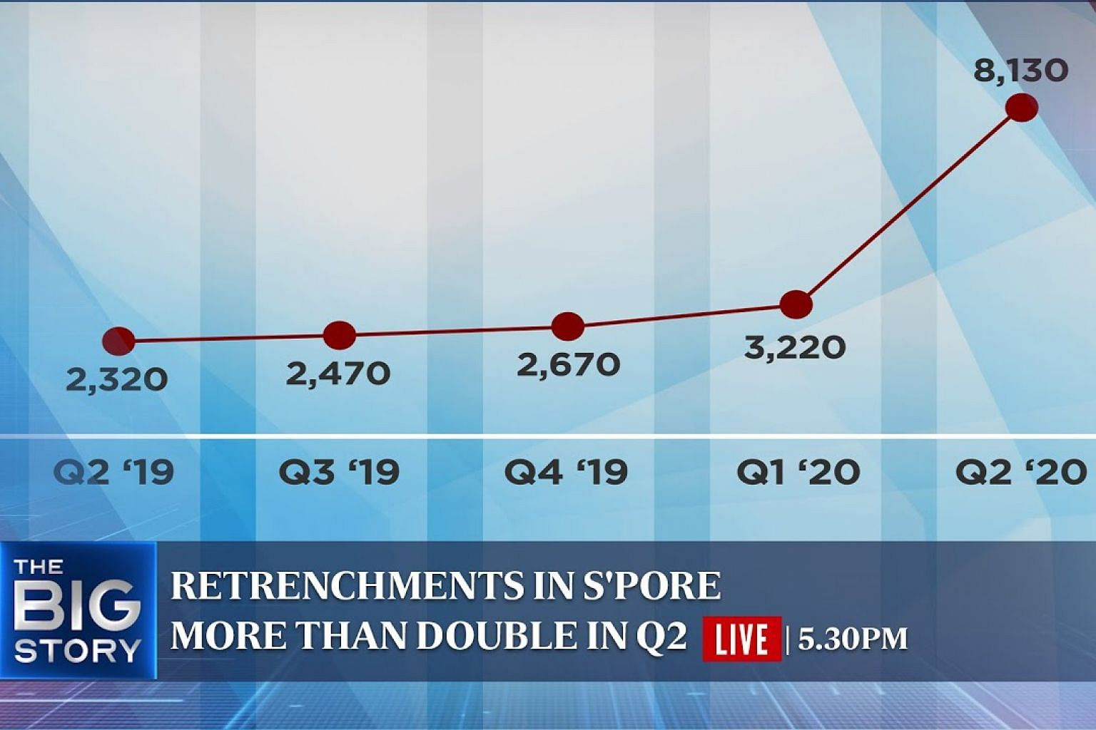 Retrenchments more than double in Q2   Record 1-day rise in global Covid-19 cases   THE BIG STORY