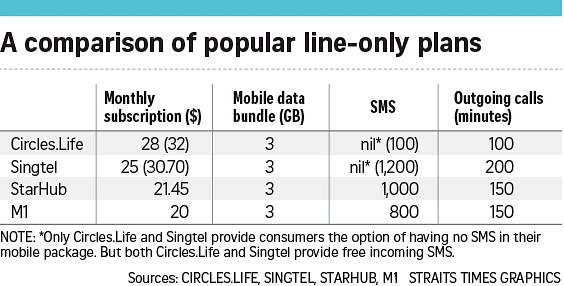 New virtual telco Circles Life offers free unlimited mobile data for